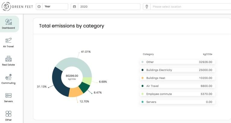 Online Gift Company Emissions